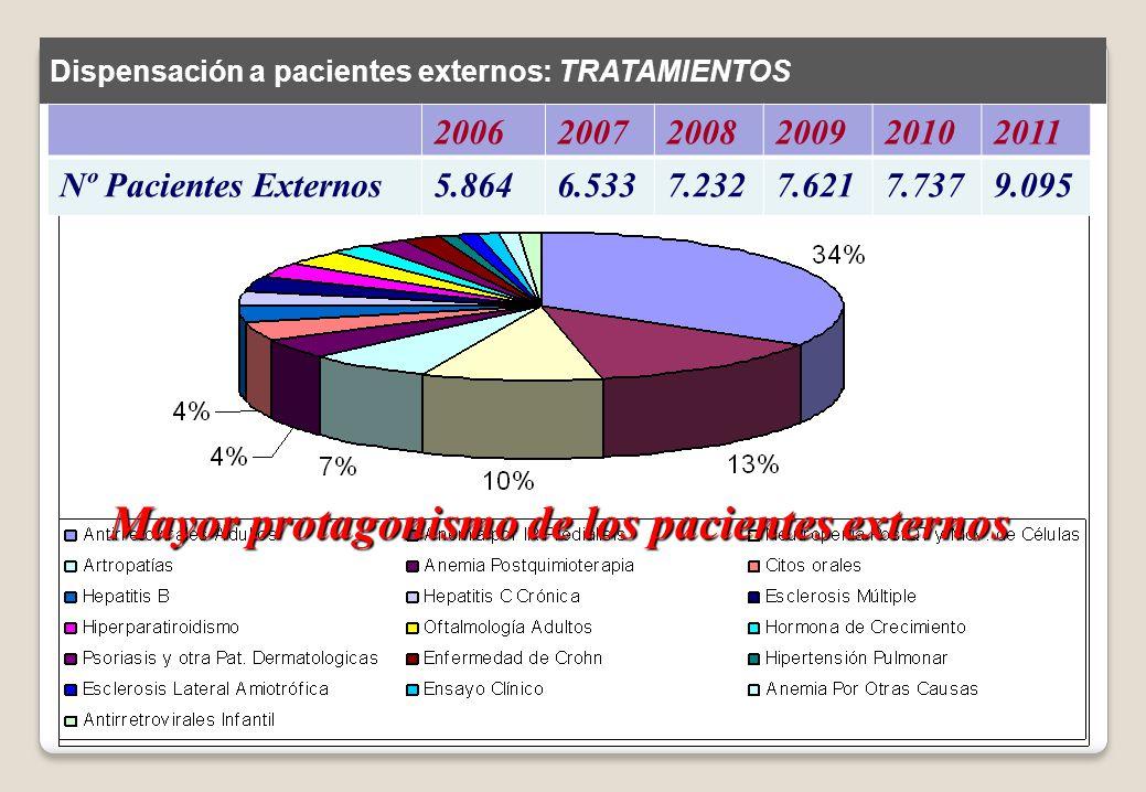 Mayor protagonismo de los pacientes externos