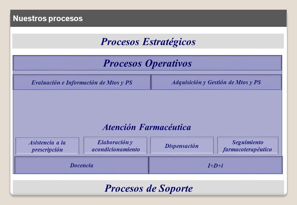 Procesos Estratégicos Procesos Operativos Procesos de Soporte