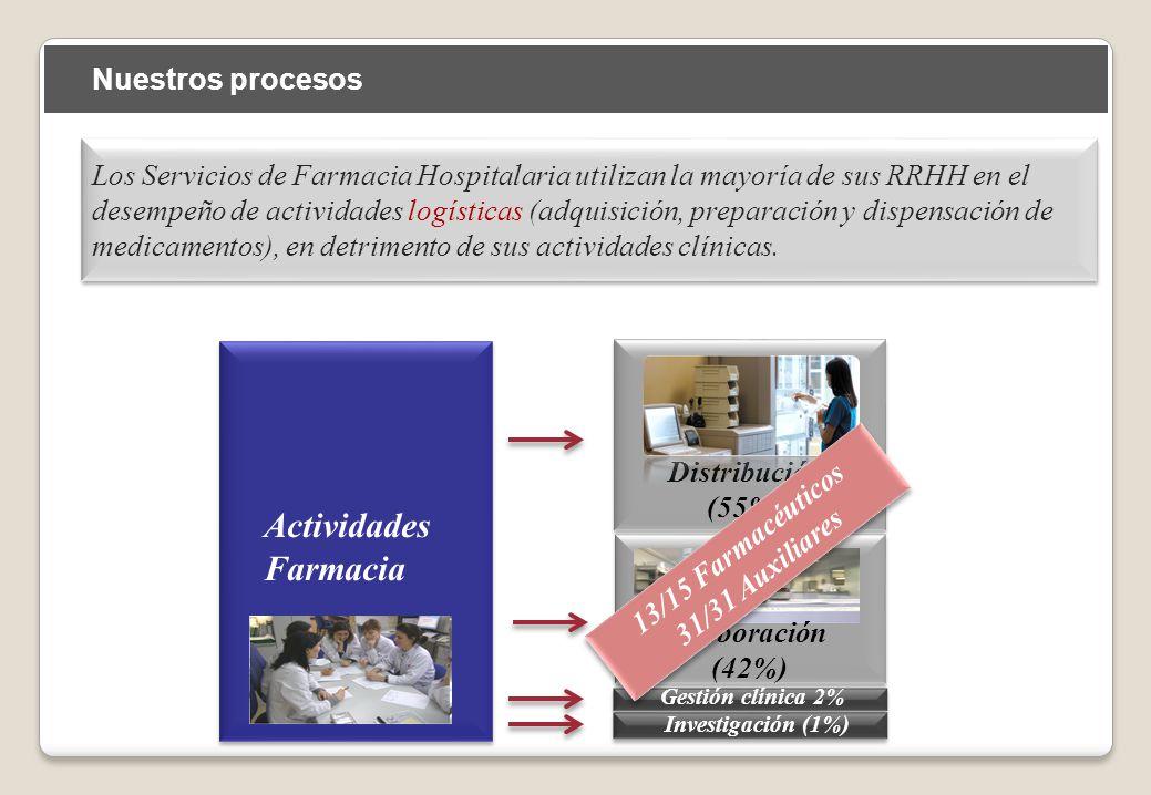 Actividades Farmacia Nuestros procesos