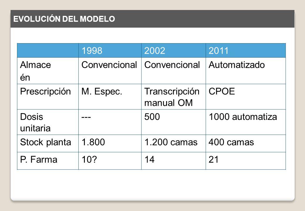 Transcripción manual OM CPOE Dosis unitaria --- 500 1000 automatiza