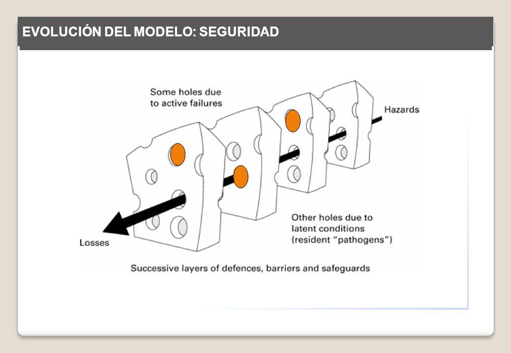 EVOLUCIÓN DEL MODELO: SEGURIDAD