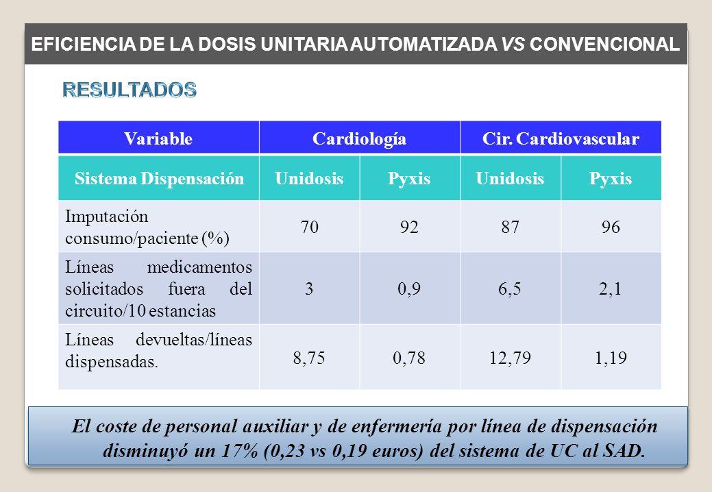 EFICIENCIA DE LA DOSIS UNITARIA AUTOMATIZADA VS CONVENCIONAL