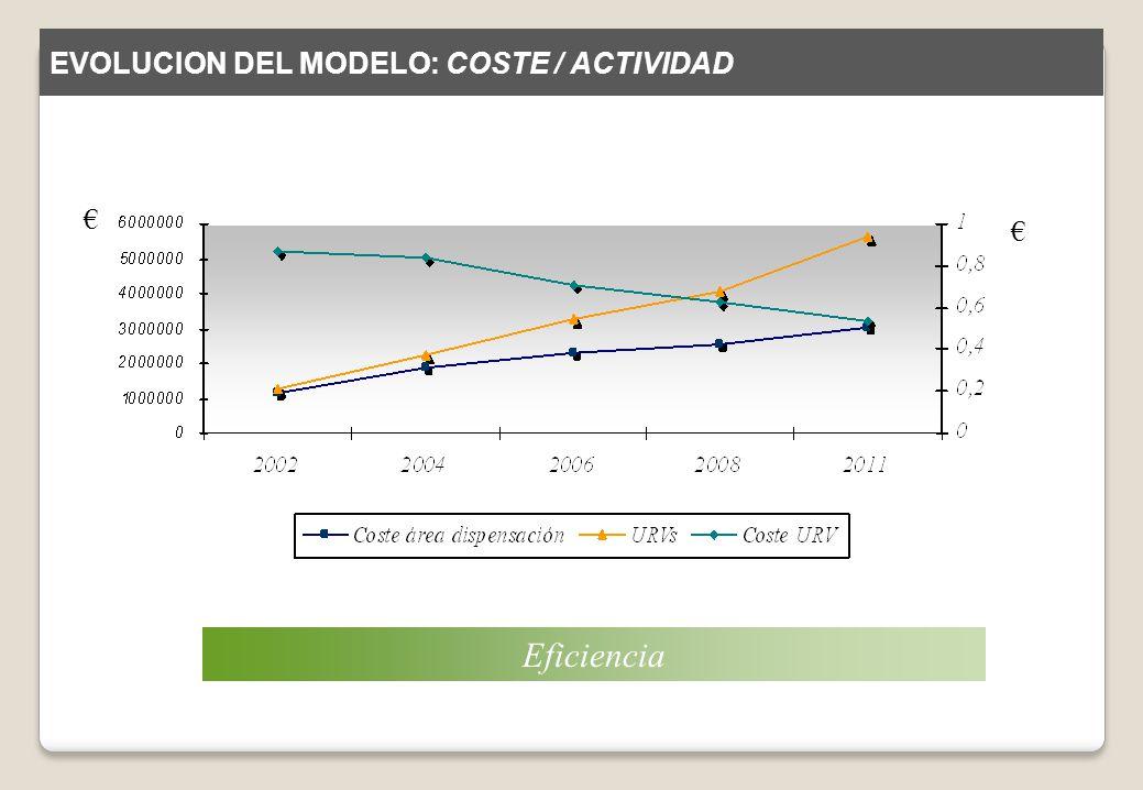 EVOLUCION DEL MODELO: COSTE / ACTIVIDAD