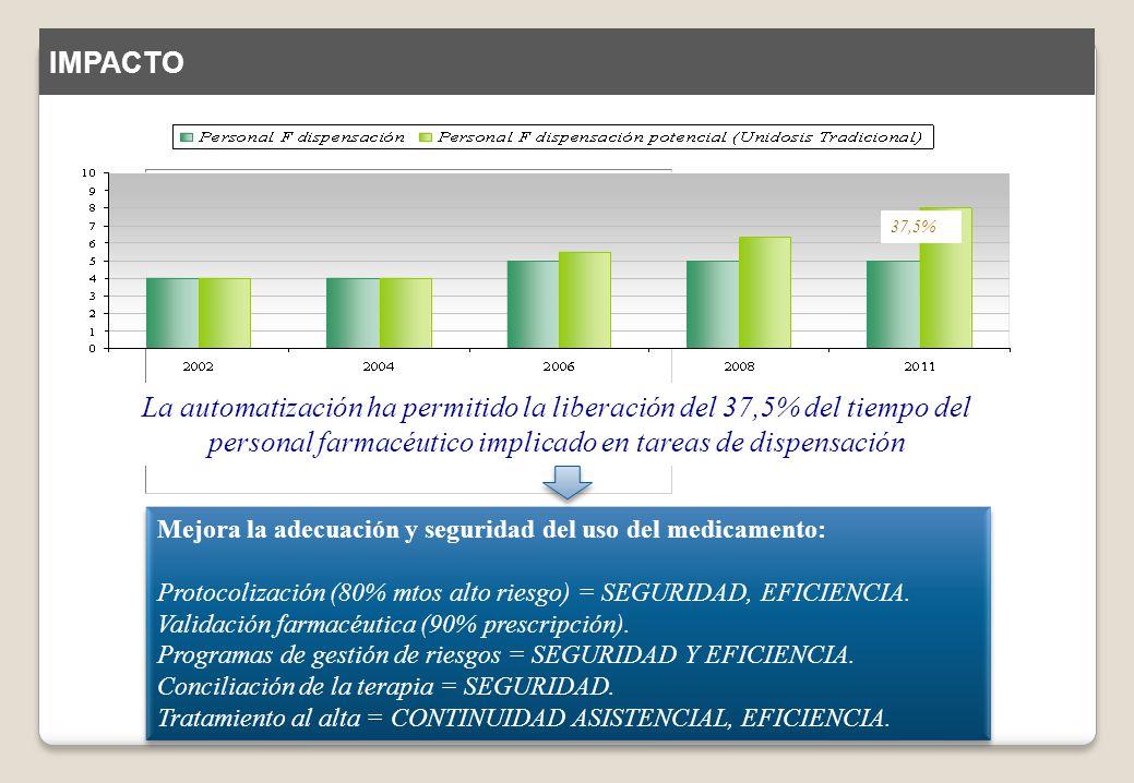 IMPACTO 37,5% La automatización ha permitido la liberación del 37,5% del tiempo del personal farmacéutico implicado en tareas de dispensación.