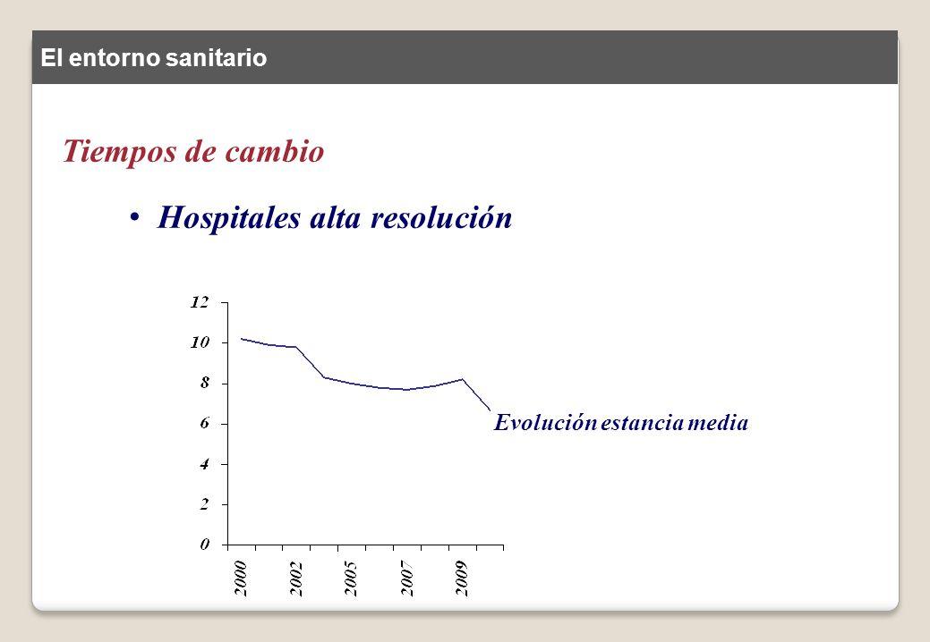 Hospitales alta resolución