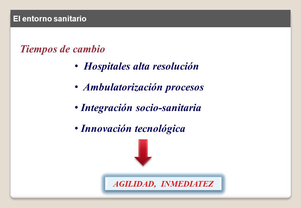 Hospitales alta resolución Ambulatorización procesos
