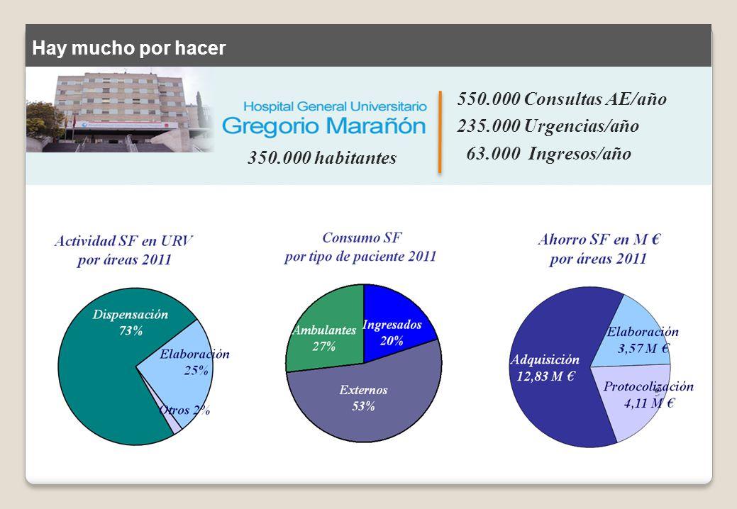 Hay mucho por hacer 550.000 Consultas AE/año 235.000 Urgencias/año