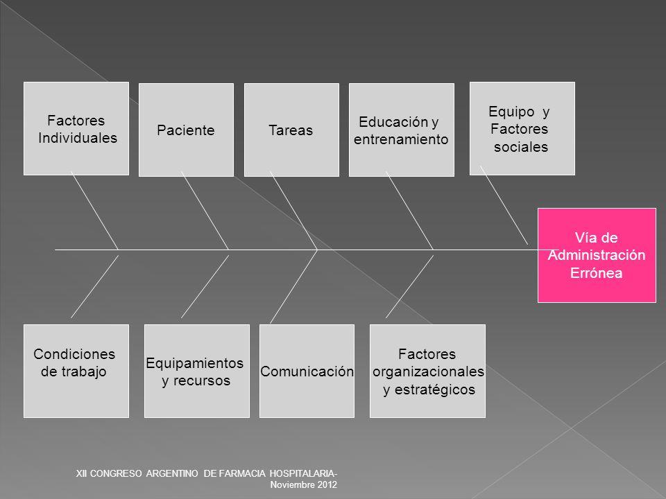 Vía de Administración Errónea Factores organizacionales y estratégicos