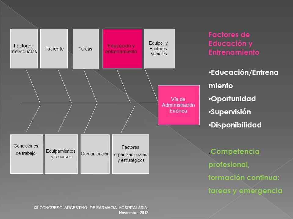Factores de Educación y Entrenamiento