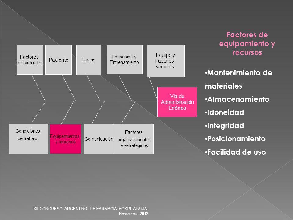 Factores de equipamiento y recursos