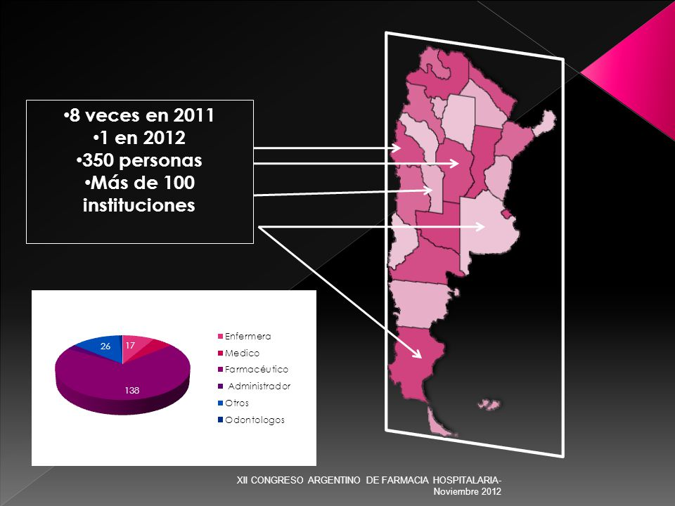 8 veces en 2011 1 en 2012 350 personas Más de 100 instituciones