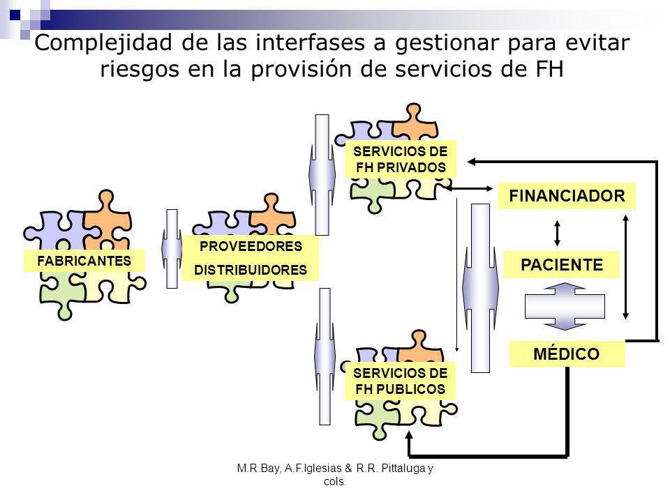 SERVICIOS DE FH PRIVADOS SERVICIOS DE FH PUBLICOS