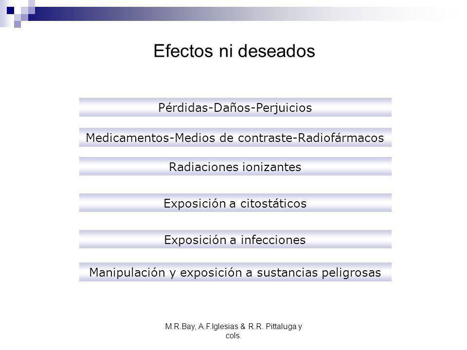 Efectos ni deseados Pérdidas-Daños-Perjuicios