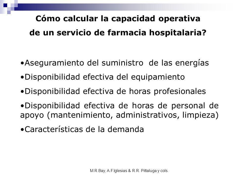 Cómo calcular la capacidad operativa