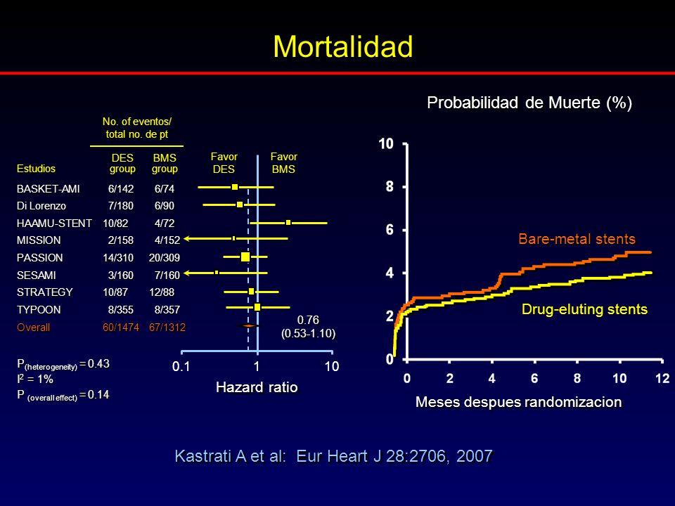 Mortalidad Probabilidad de Muerte (%)