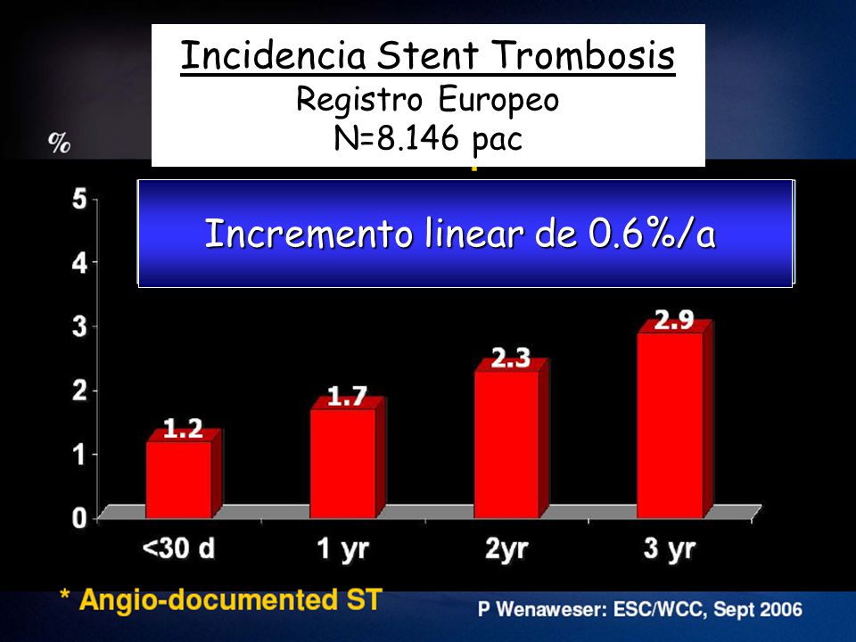 Incidencia Stent Trombosis