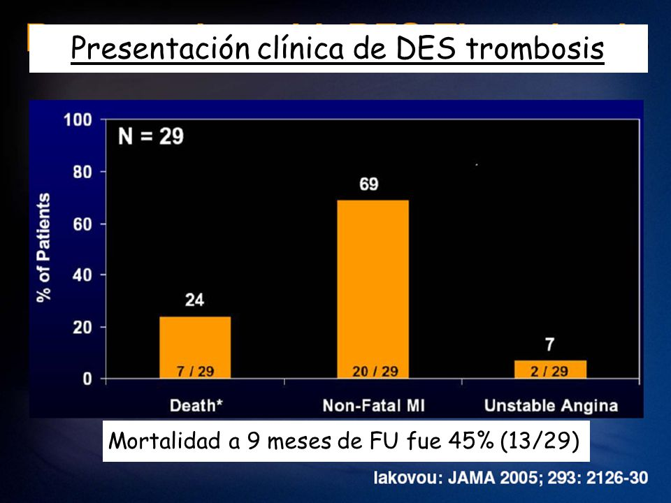 Presentación clínica de DES trombosis