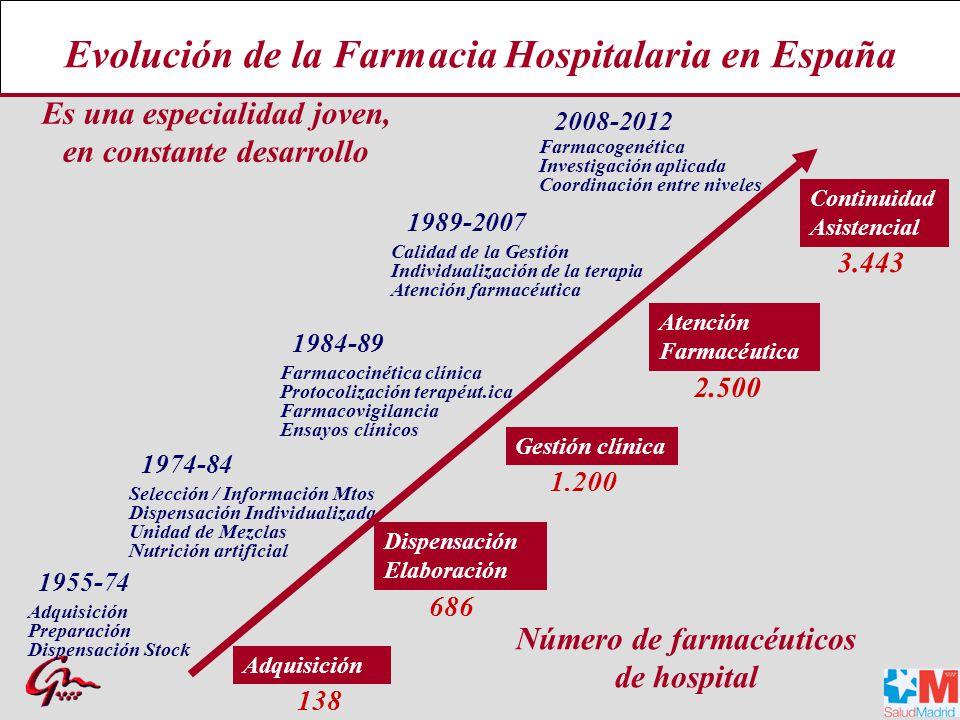 Evolución de la Farmacia Hospitalaria en España