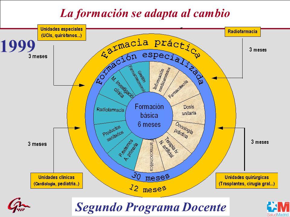 La formación se adapta al cambio Segundo Programa Docente