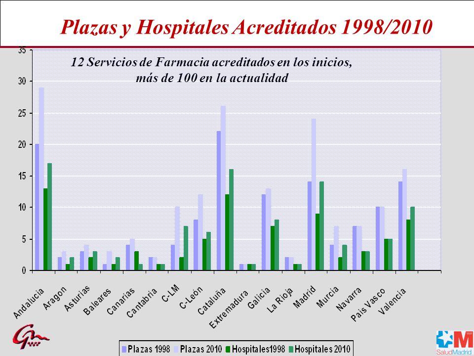 12 Servicios de Farmacia acreditados en los inicios,