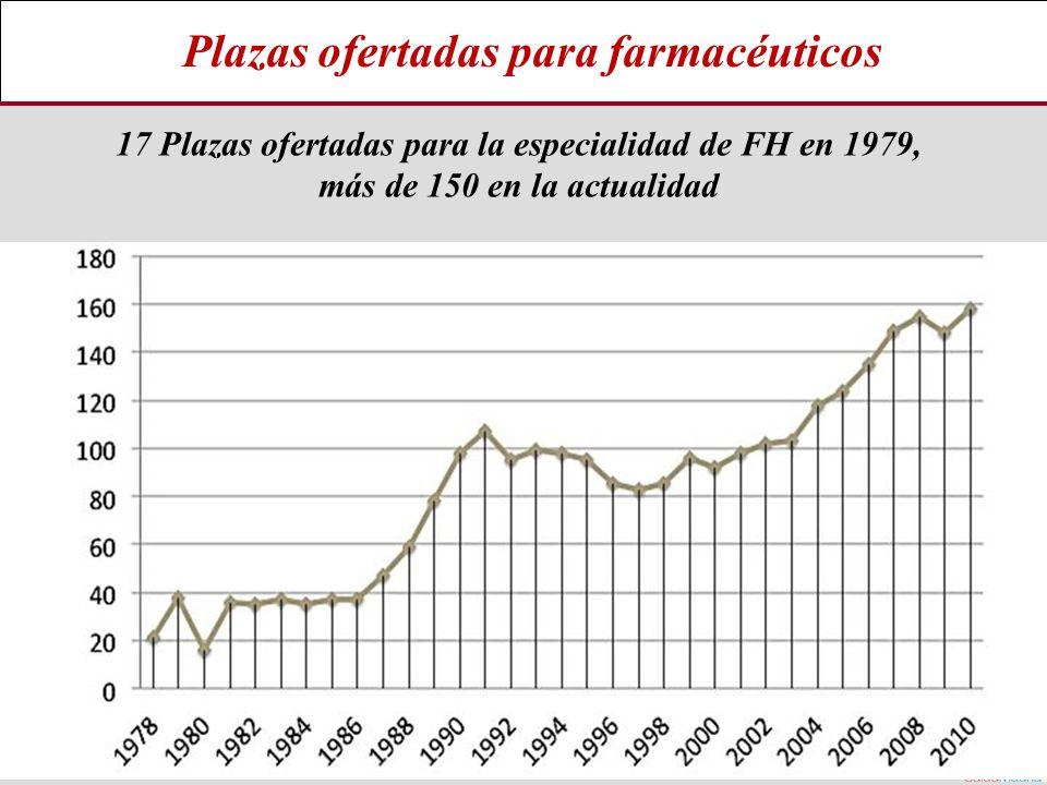 17 Plazas ofertadas para la especialidad de FH en 1979,