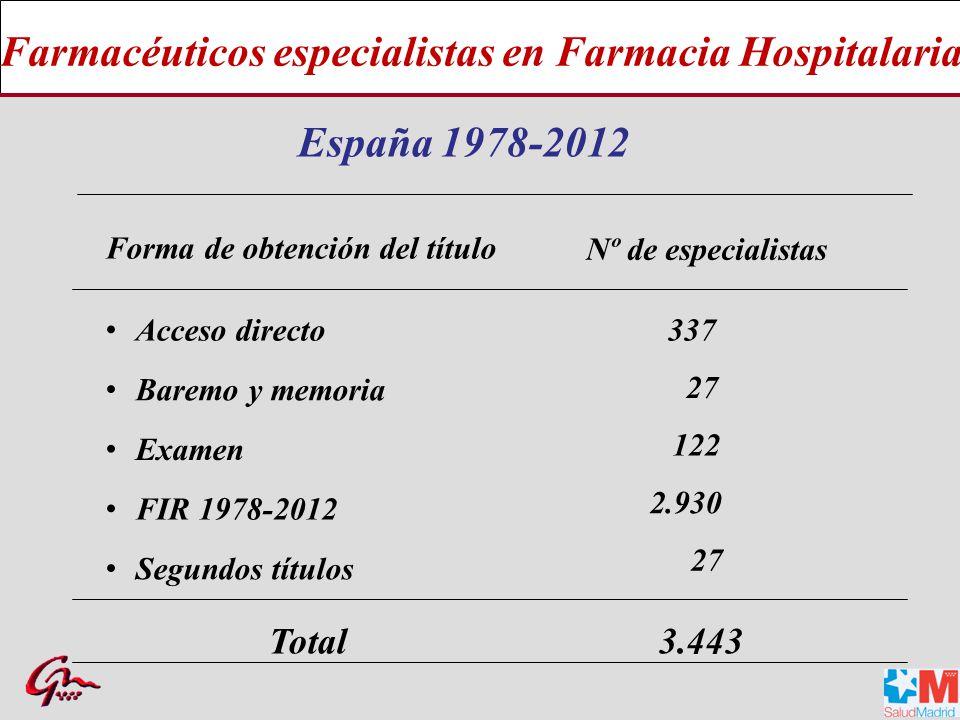 Farmacéuticos especialistas en Farmacia Hospitalaria