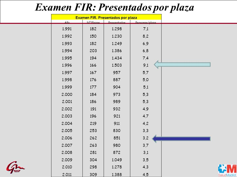 Examen FIR. Presentados por plaza
