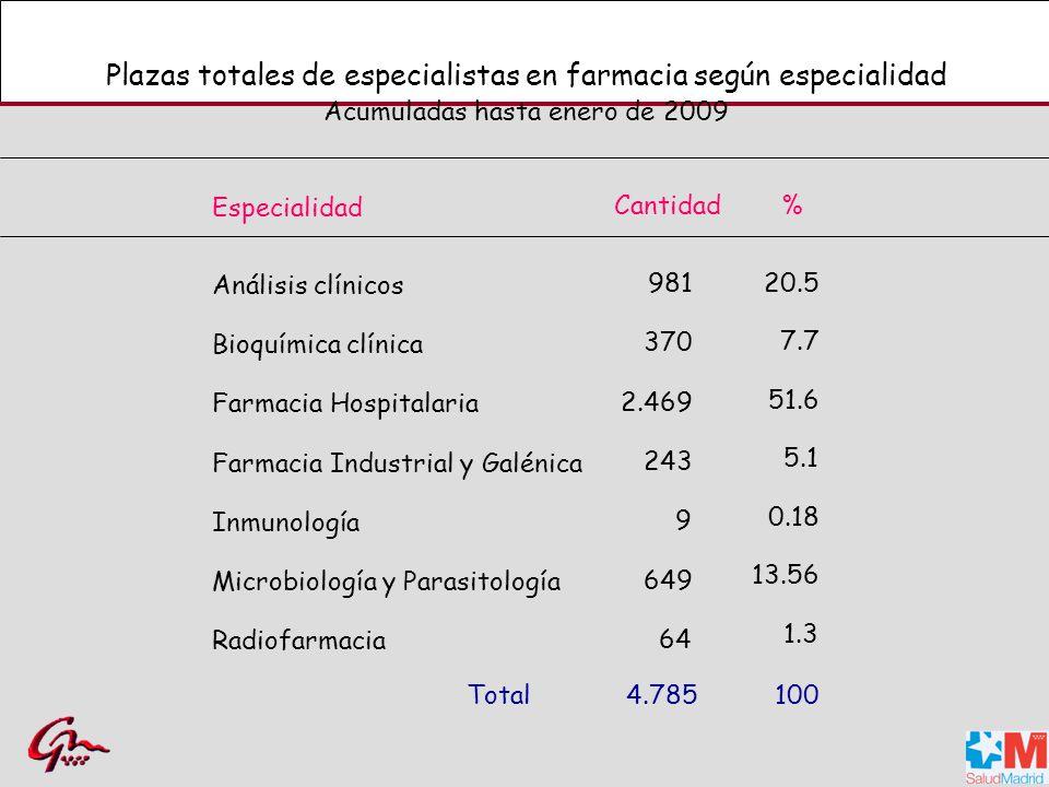 Plazas totales de especialistas en farmacia según especialidad