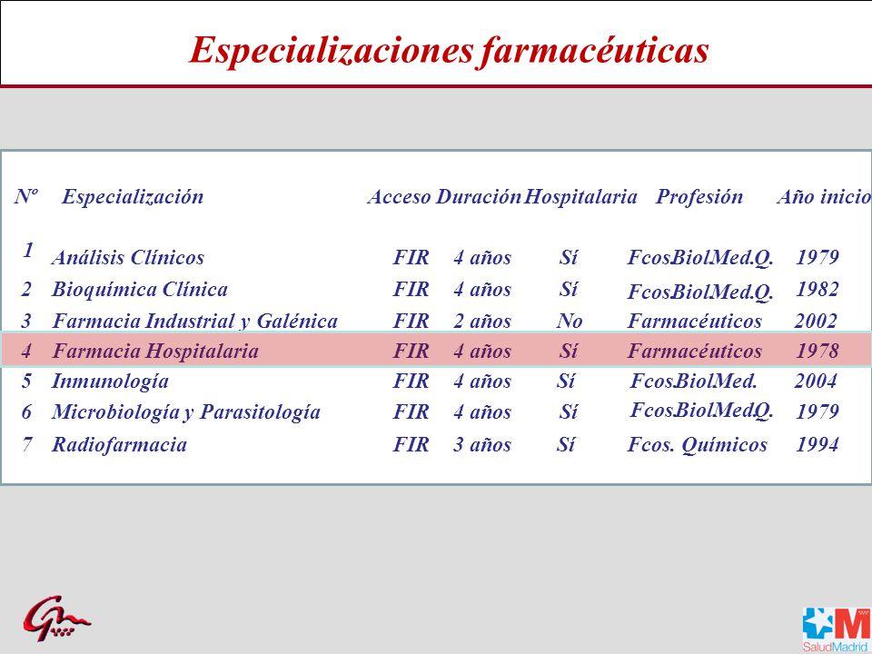 Especializaciones farmacéuticas
