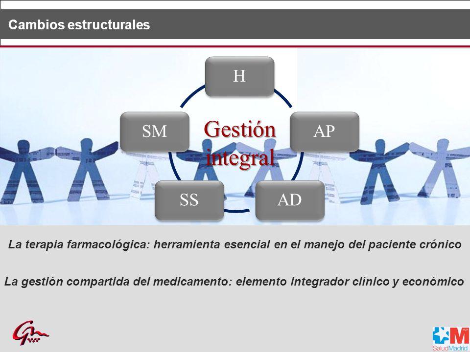 Gestión integral H AP AD SS SM H AP AD SS SM Cambios estructurales