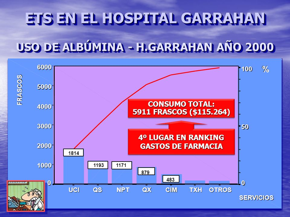 ETS EN EL HOSPITAL GARRAHAN USO DE ALBÚMINA - H.GARRAHAN AÑO 2000