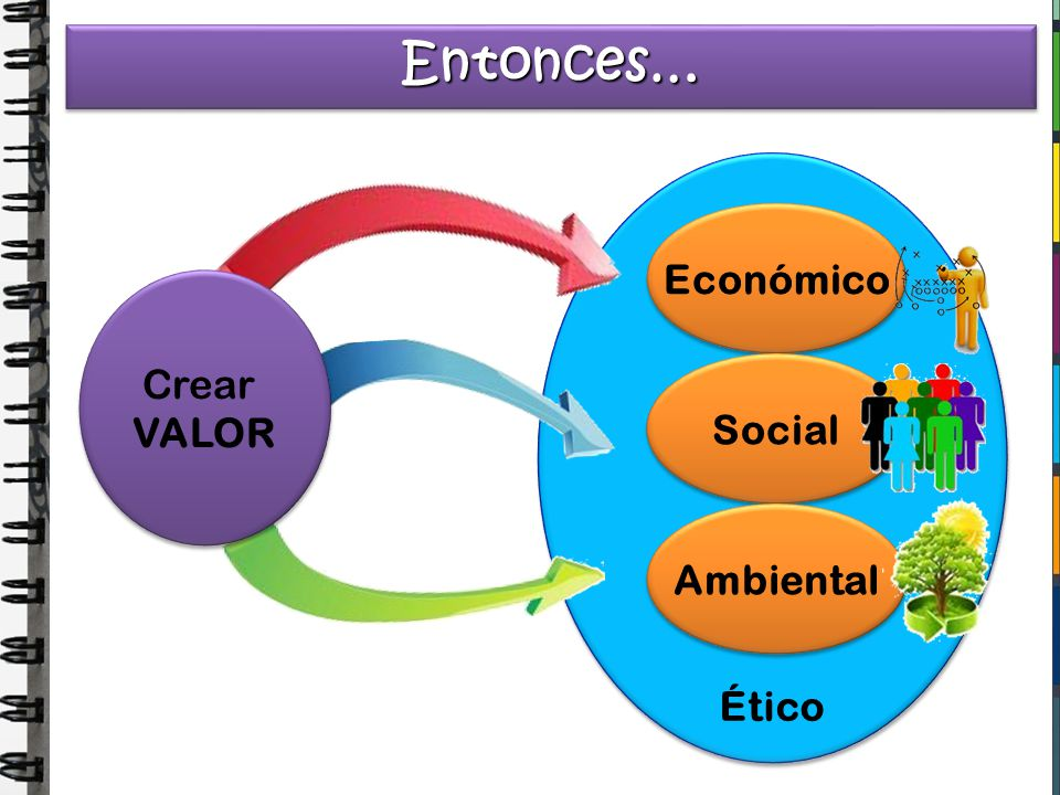 Entonces… Ético Económico Social Ambiental Crear VALOR