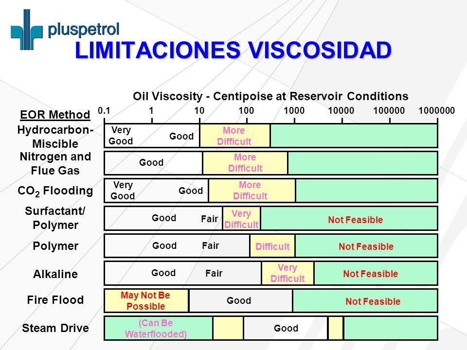 LIMITACIONES VISCOSIDAD
