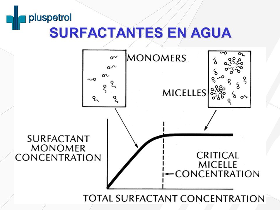 SURFACTANTES EN AGUA