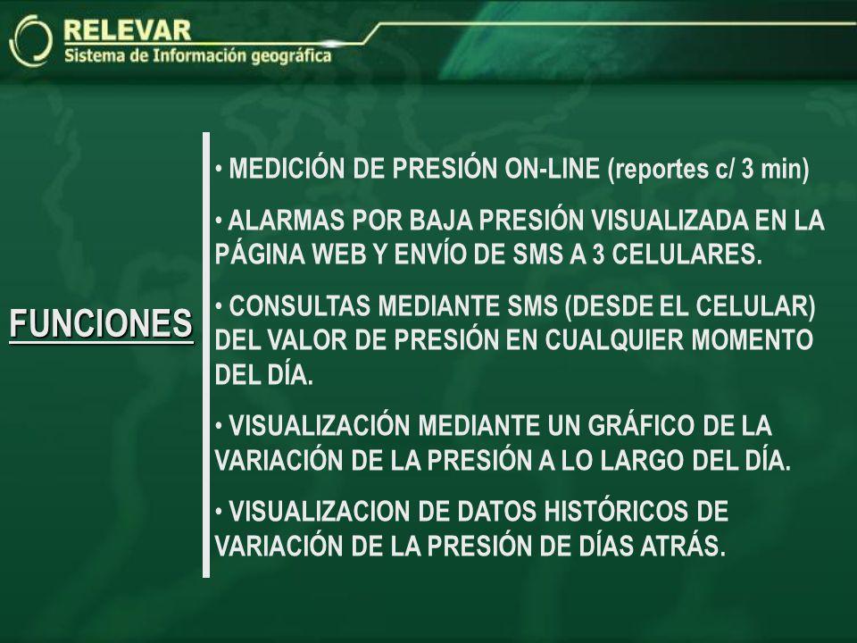 FUNCIONES MEDICIÓN DE PRESIÓN ON-LINE (reportes c/ 3 min)