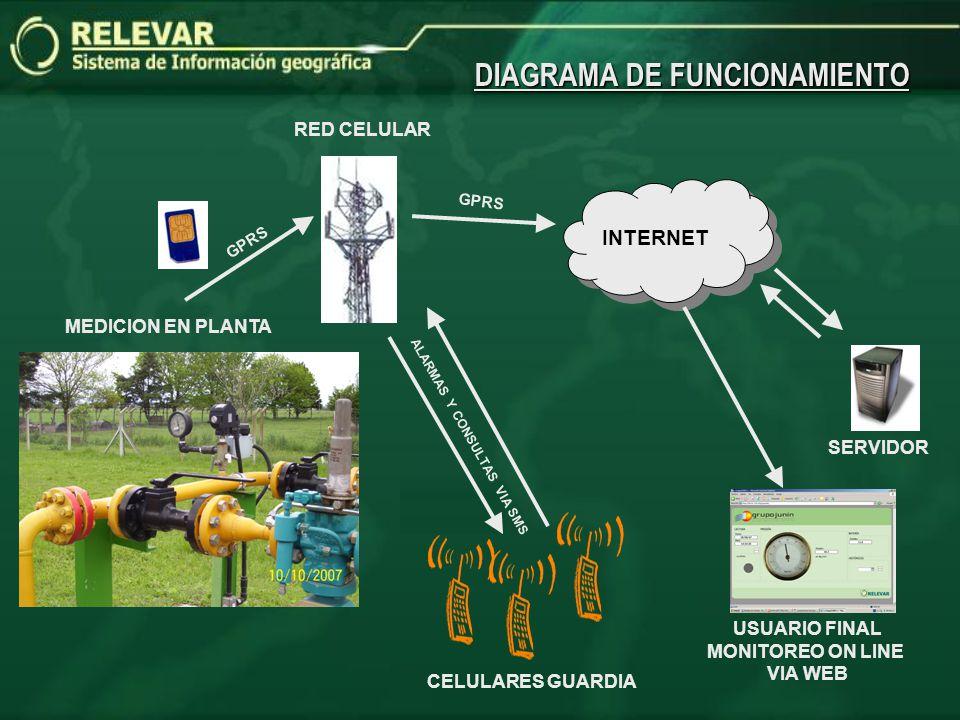 DIAGRAMA DE FUNCIONAMIENTO