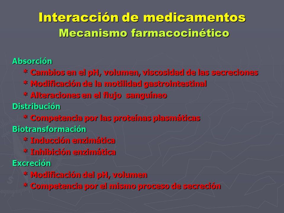 Interacción de medicamentos Mecanismo farmacocinético