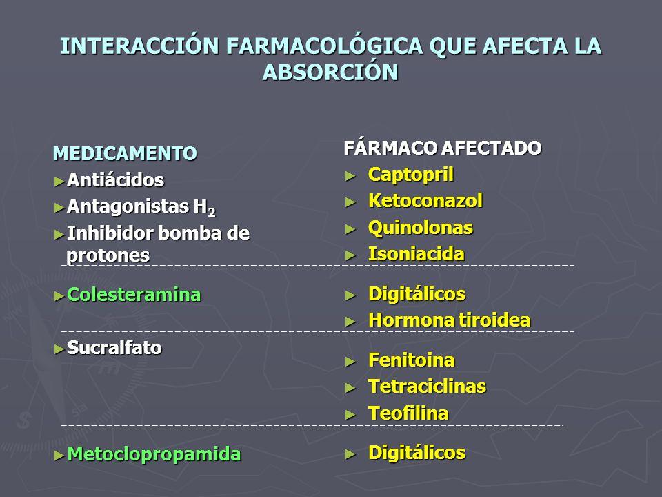 INTERACCIÓN FARMACOLÓGICA QUE AFECTA LA ABSORCIÓN