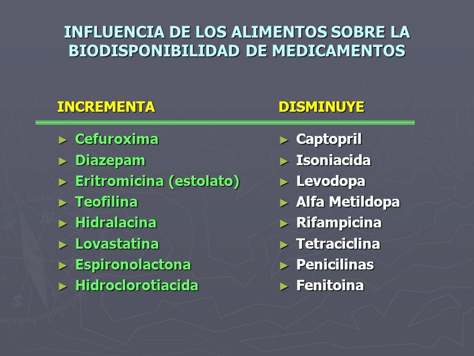 INFLUENCIA DE LOS ALIMENTOS SOBRE LA BIODISPONIBILIDAD DE MEDICAMENTOS
