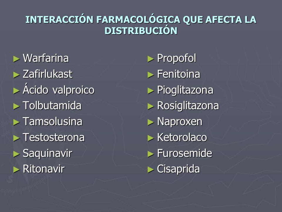 INTERACCIÓN FARMACOLÓGICA QUE AFECTA LA DISTRIBUCIÓN