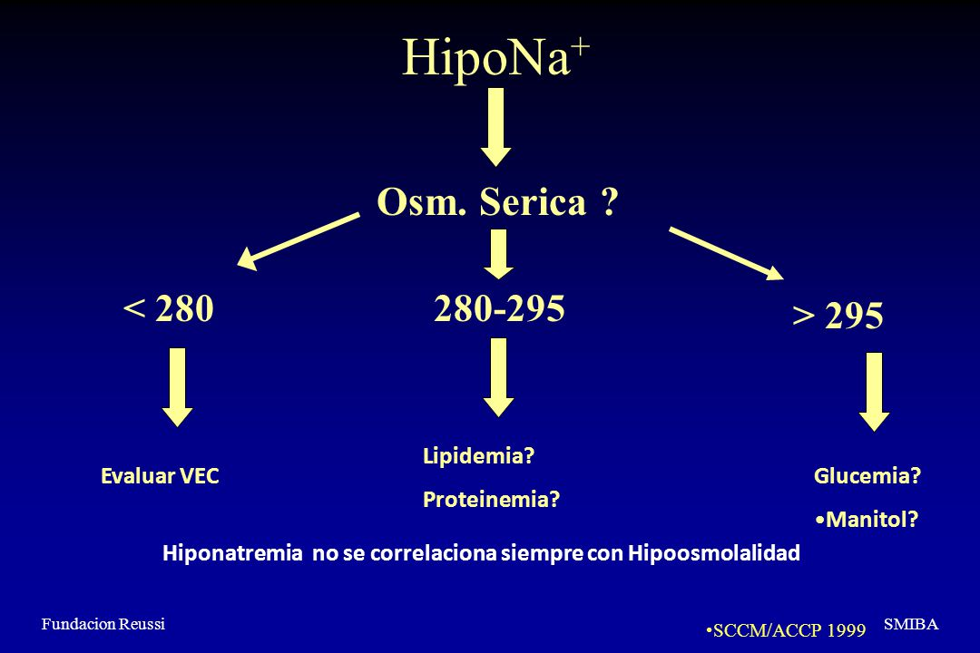 HipoNa+ Osm. Serica < 280 280-295 > 295 Lipidemia
