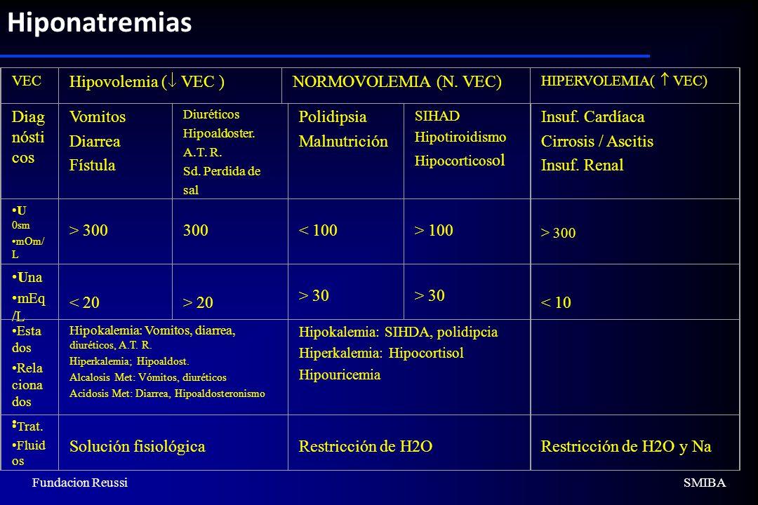 Hiponatremias Hipovolemia ( VEC ) NORMOVOLEMIA (N. VEC) Diagnósticos