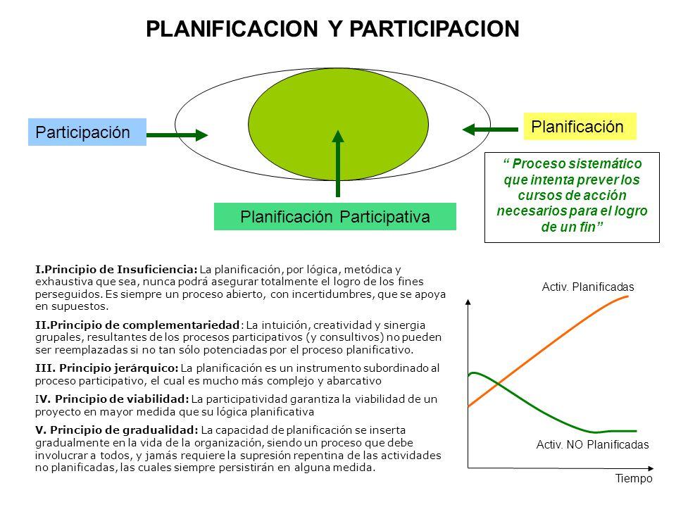 PLANIFICACION Y PARTICIPACION