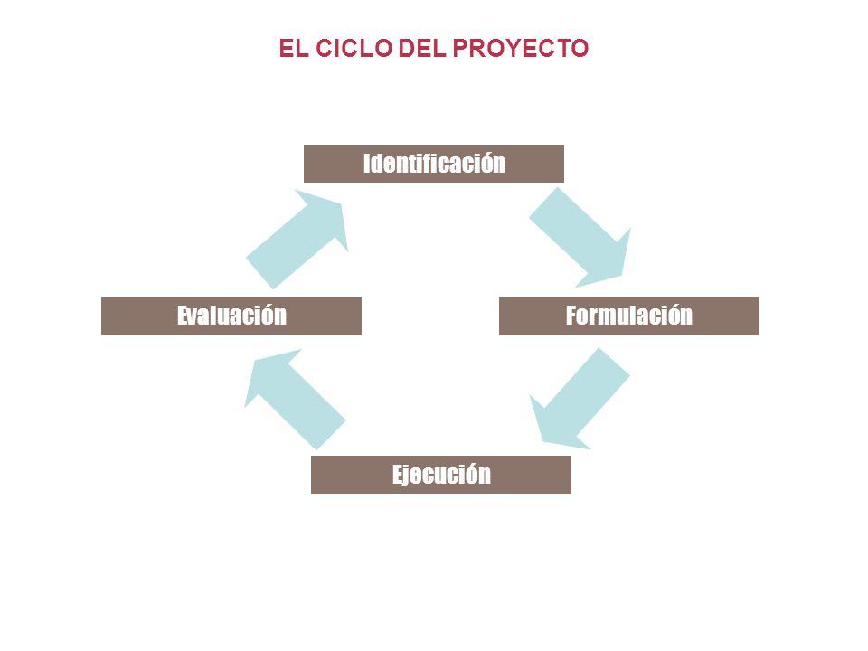 EL CICLO DEL PROYECTO Identificación Evaluación Formulación Ejecución