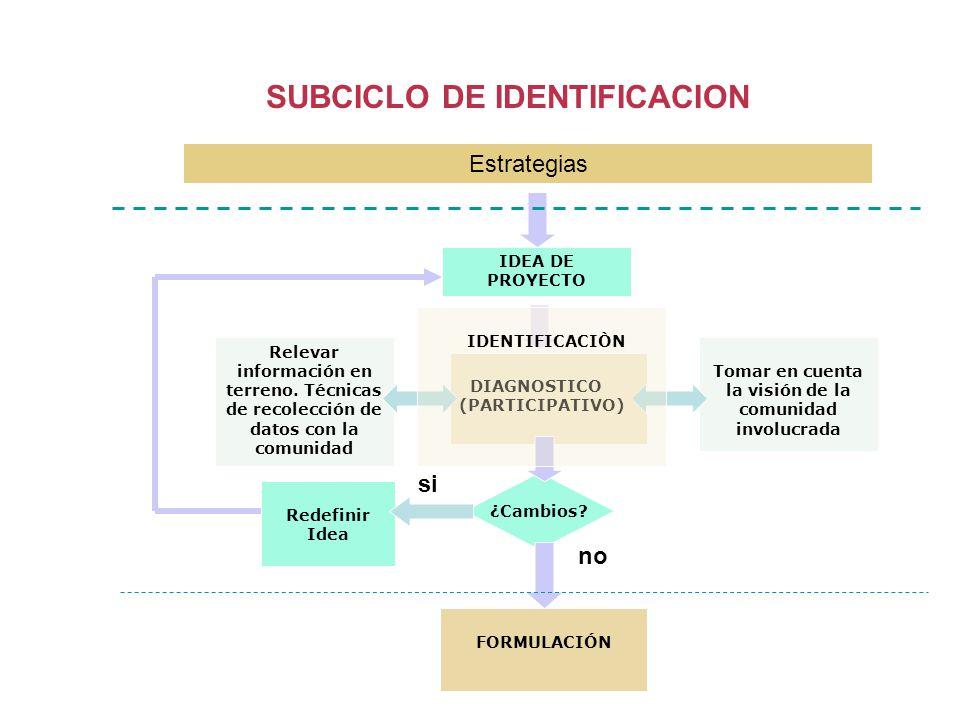 SUBCICLO DE IDENTIFICACION