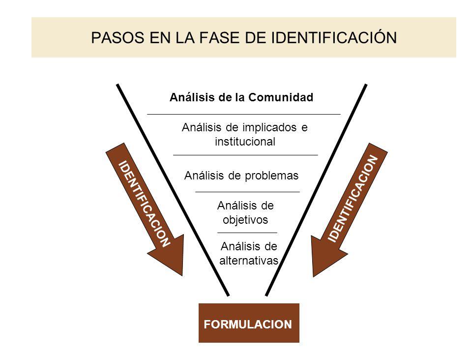 PASOS EN LA FASE DE IDENTIFICACIÓN