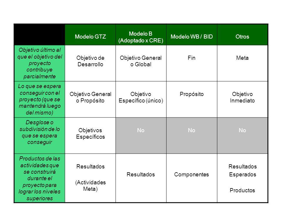 Modelo B (Adoptado x CRE) Modelo WB / BID Otros