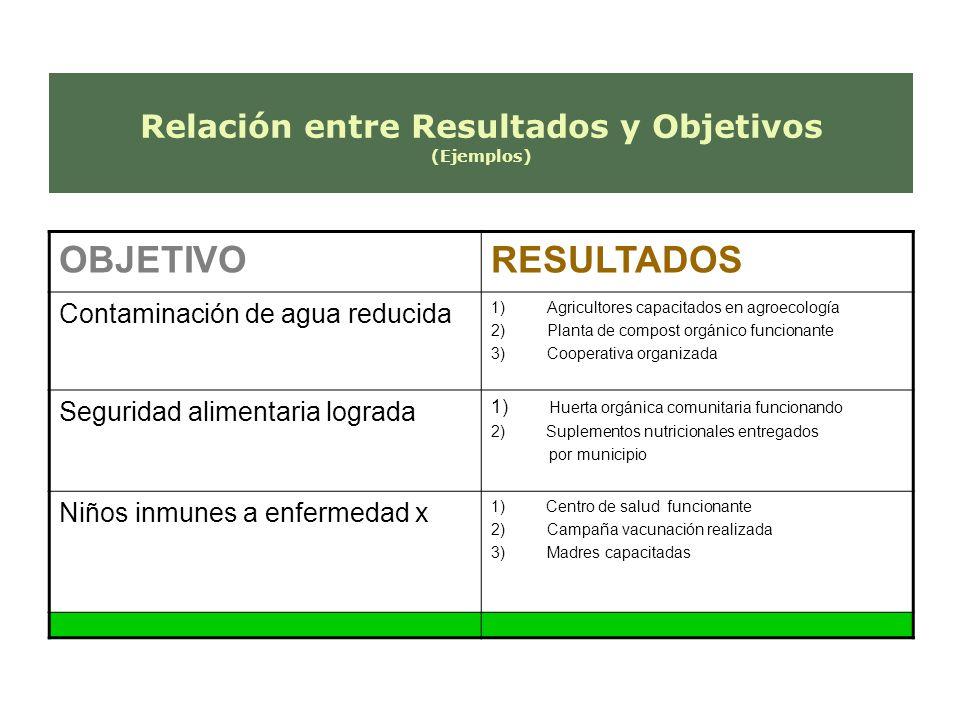 Relación entre Resultados y Objetivos (Ejemplos)