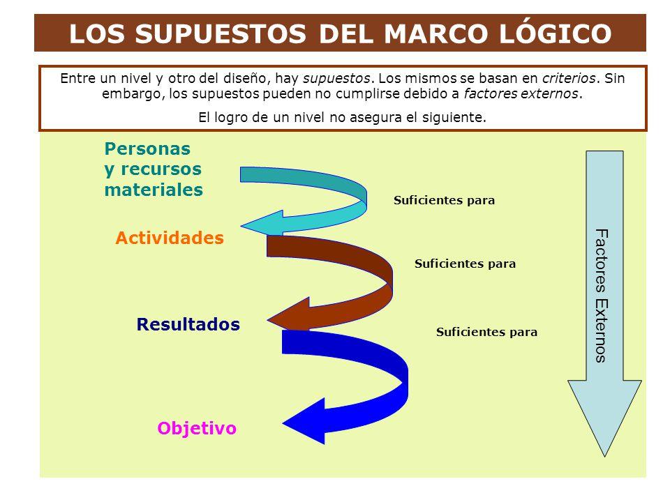 LOS SUPUESTOS DEL MARCO LÓGICO