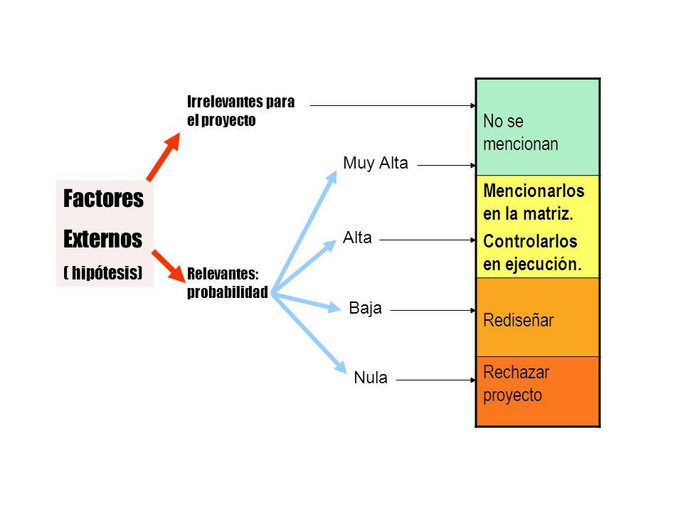 Factores Externos No se mencionan Mencionarlos en la matriz.